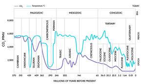 Temp vs CO2